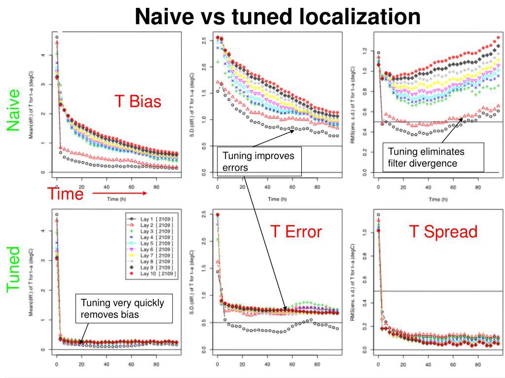 Naive vs tuned localization