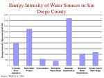 energy intensity of water sources in san diego county