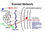 everest network