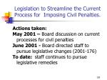 legislation to streamline the current process for imposing civil penalties
