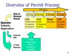 overview of permit process