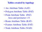 tables created by topology