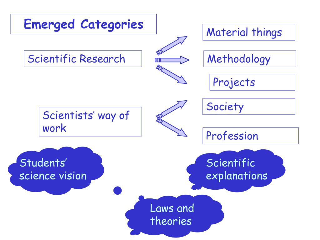 Students' science vision
