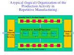 a typical logical organization of the production activity in repetitive manufacturing