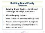 building brand equity overview