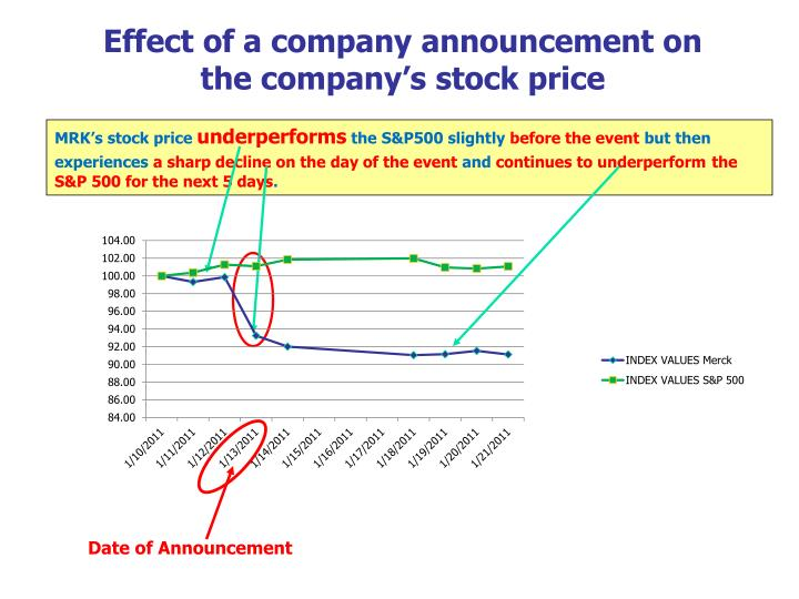 Effect of a company announcement on the company's stock price