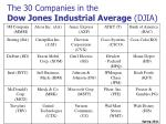 the 30 companies in the dow jones industrial average djia