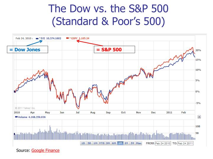 The Dow vs. the S&P 500