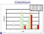 grading histogram