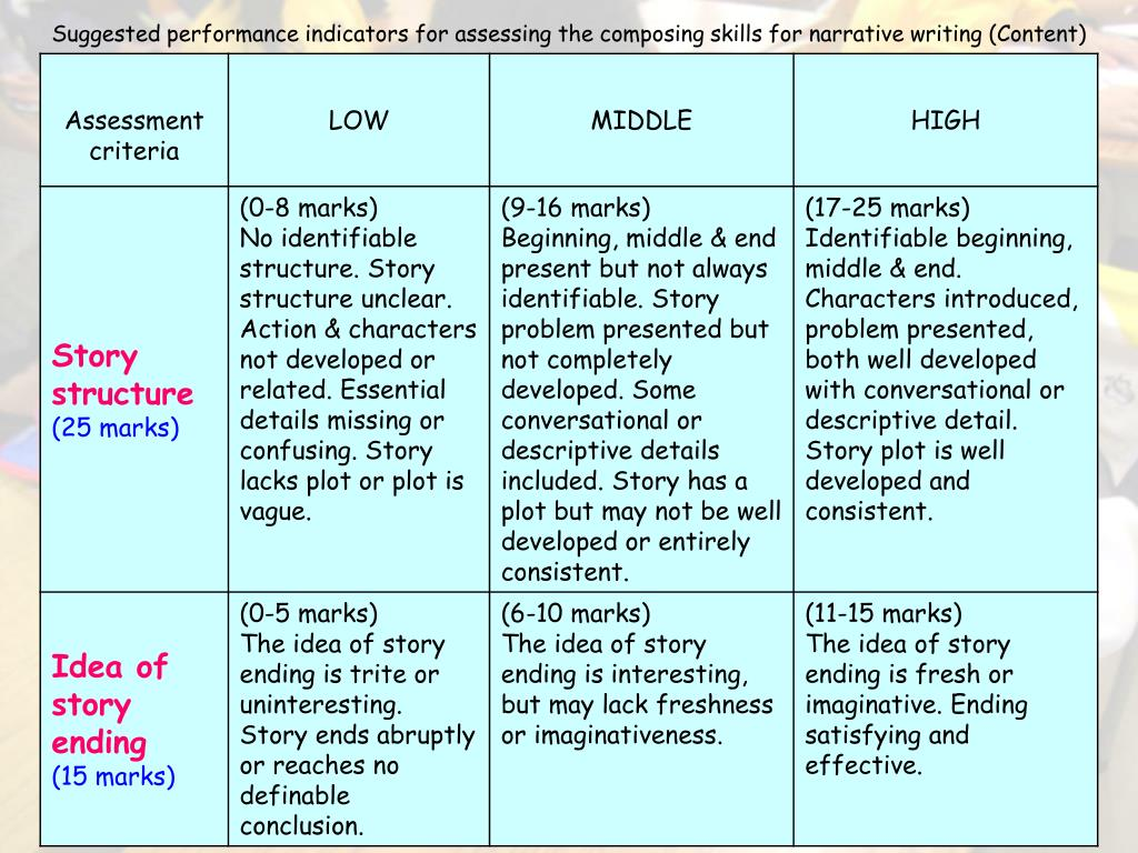 Suggested performance indicators for assessing the composing skills for narrative writing (Content)