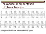 numerical representation of characteristics
