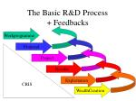 the basic r d process feedbacks