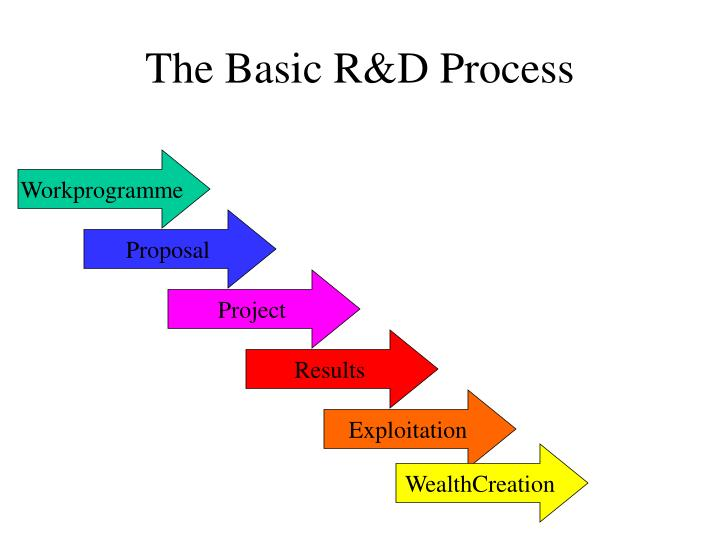 the basic r d process n.