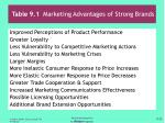 table 9 1 marketing advantages of strong brands