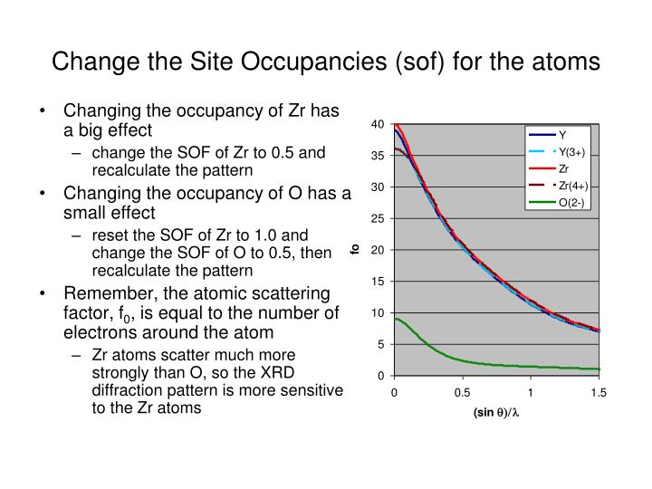 Change the Site Occupancies (sof) for the atoms