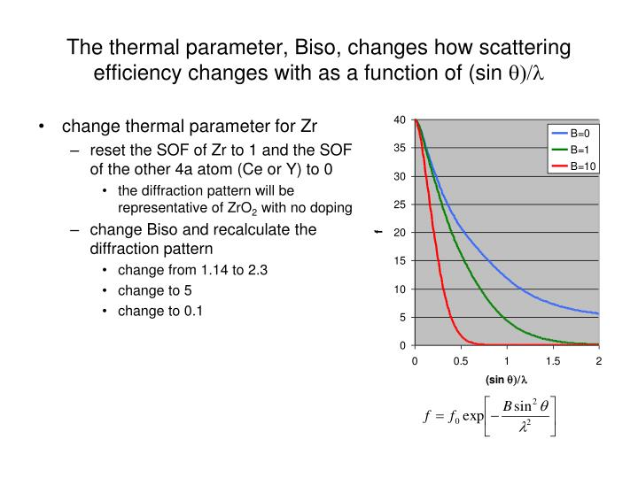 The thermal parameter, Biso, changes how scattering efficiency changes with as a function of (sin