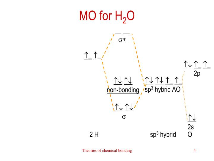 MO for H