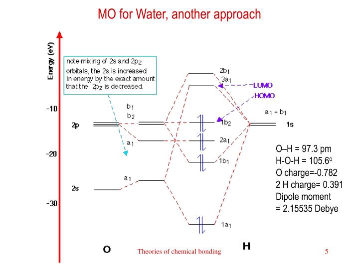 MO for Water, another approach
