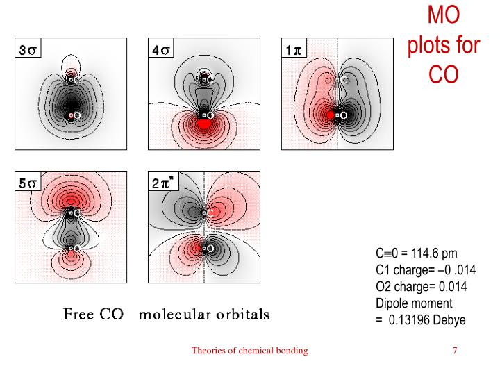 MO plots for CO