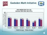 gadsden math initiative1