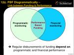 1 b pbf diagrammatically link between funding performance