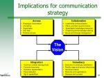 implications for communication strategy1