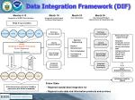 data integration framework dif