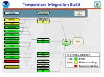 temperature integration build