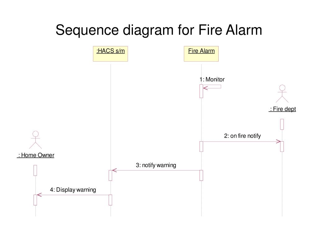 Sequence diagram for Fire Alarm