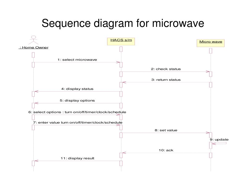 Sequence diagram for microwave