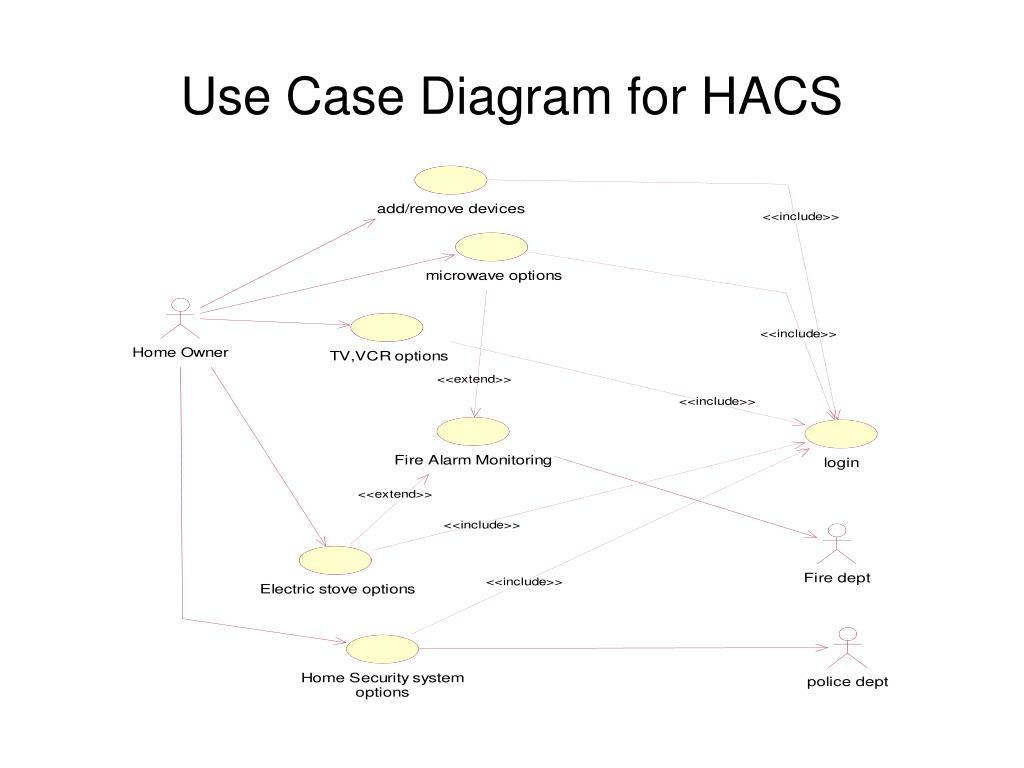Use Case Diagram for HACS
