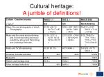 cultural heritage a jumble of definitions