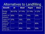 alternatives to landfilling3