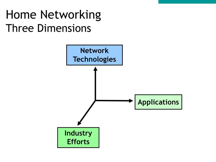 Home networking three dimensions