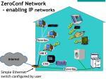 zeroconf network enabling ip networks