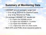 summary of monitoring data
