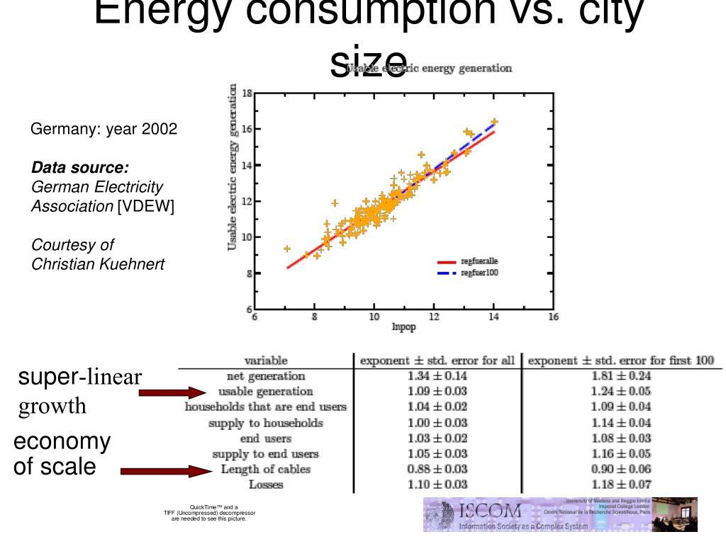 Energy consumption vs. city size