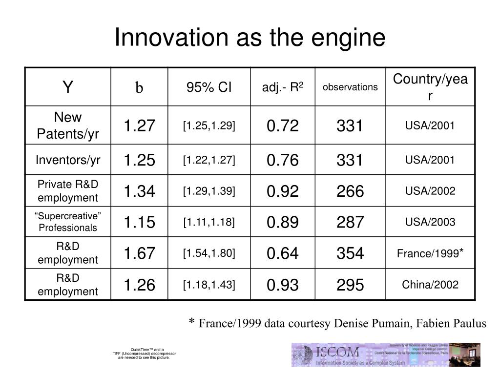 Innovation as the engine