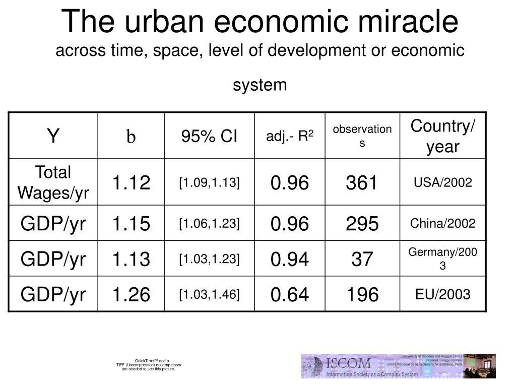 The urban economic miracle