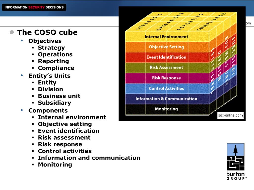 The COSO cube