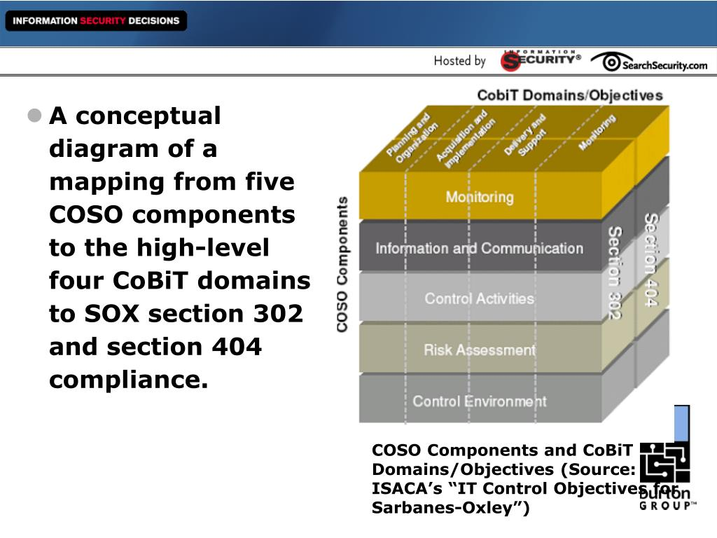 A conceptual diagram of a mapping from five COSO components to the high-level four CoBiT domains to SOX section 302 and section 404 compliance.