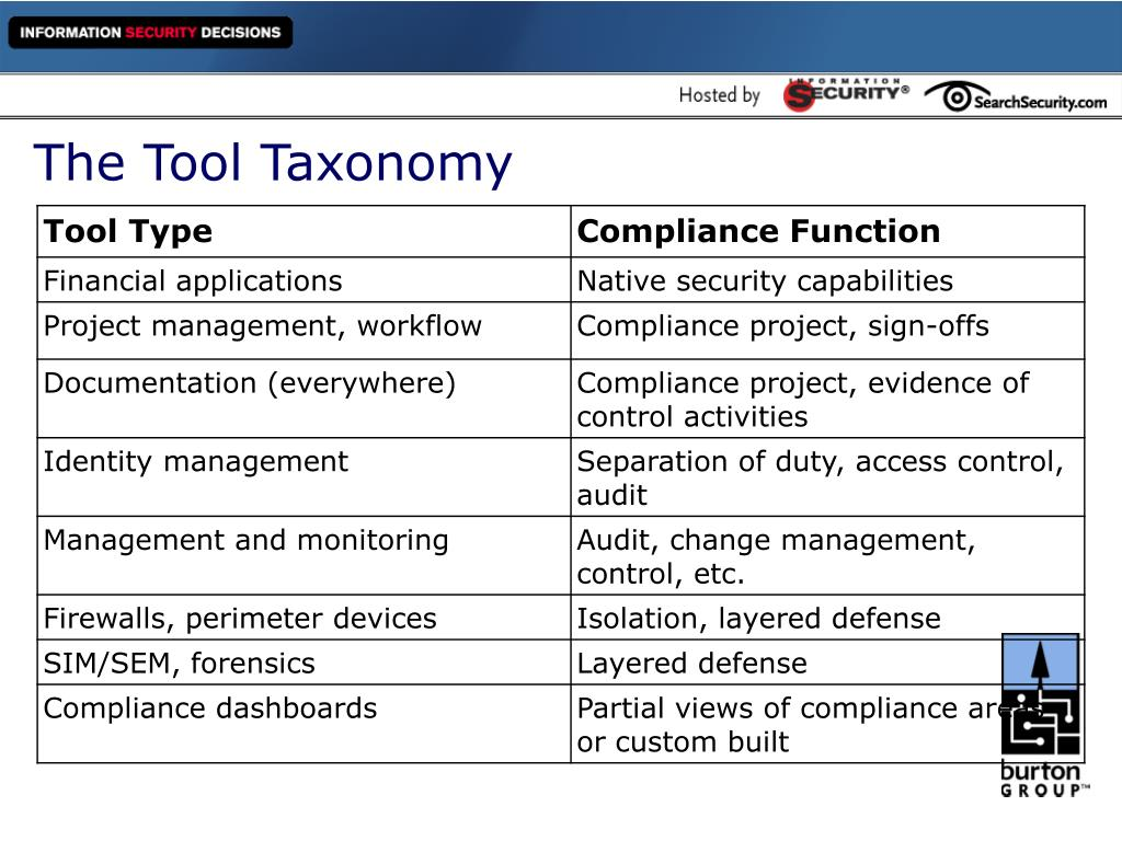 The Tool Taxonomy