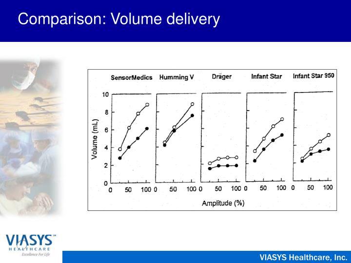 Comparison: Volume delivery