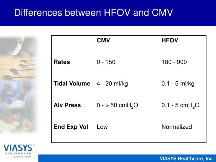 Differences between hfov and cmv