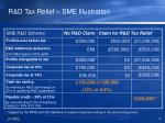 r d tax relief sme illustration