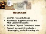 metachart