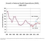 growth in national health expenditures nhe 1980 2019
