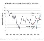 growth in out of pocket expenditures 1980 2019