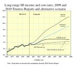 long range hi income and cost rates 2009 and 2010 trustees reports and alternative scenario