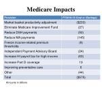 medicare impacts